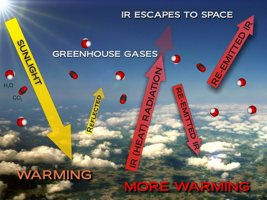 using the greenhouse effect the wrong way